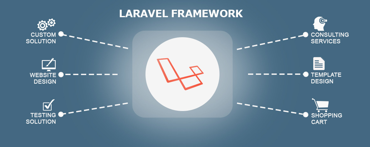 Laravel Frameworks