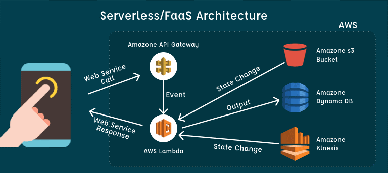 ATeamIndia - Top Rated Serverless Stack Team in India