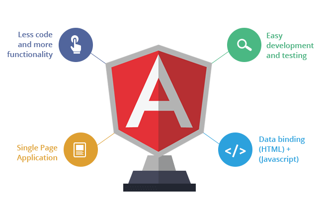 Angular Developers