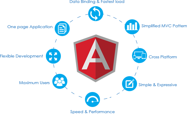 Hire Angular Team and Make Your Front End Application Scalable