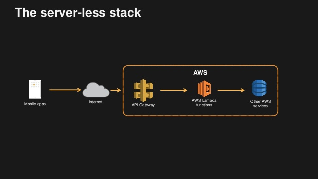 ATeamIndia - Are you a Start Up? Try our Serverless Stack