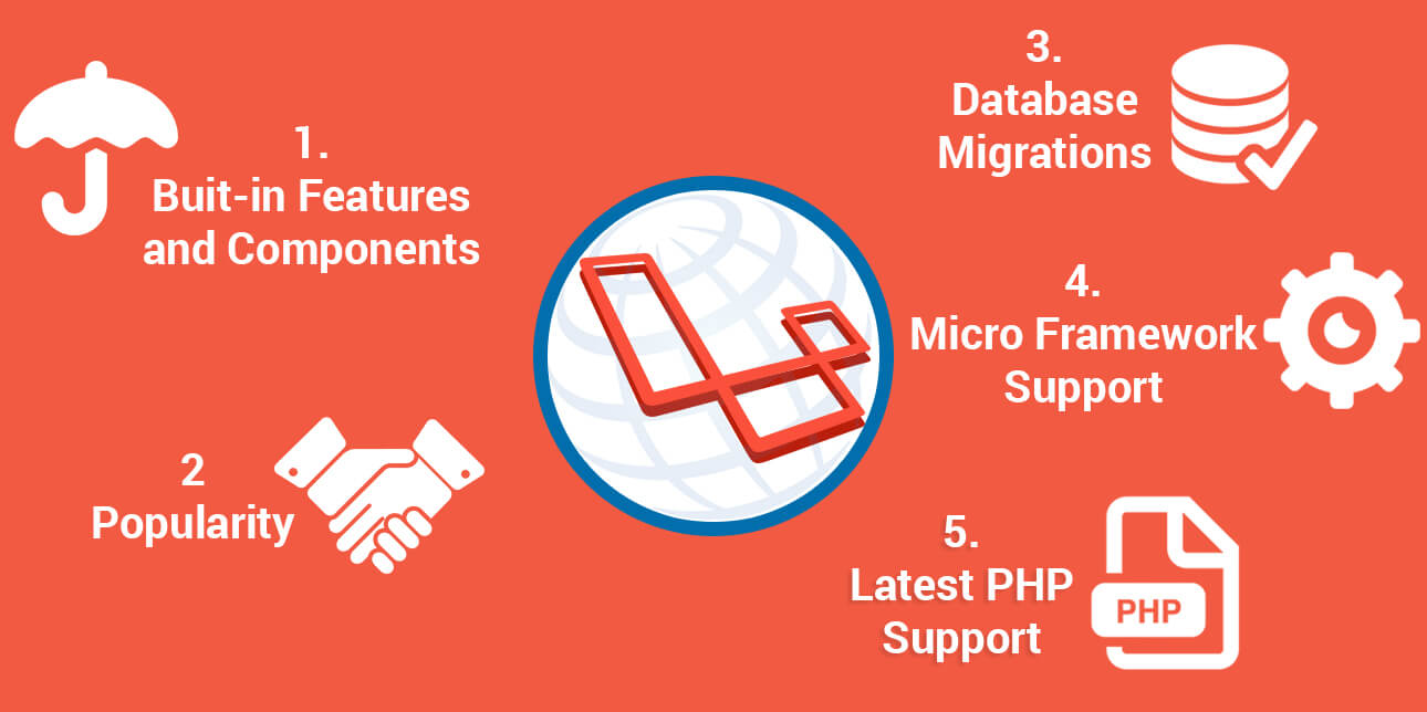 Laravel Resource Pools with Quality Archives - The best software