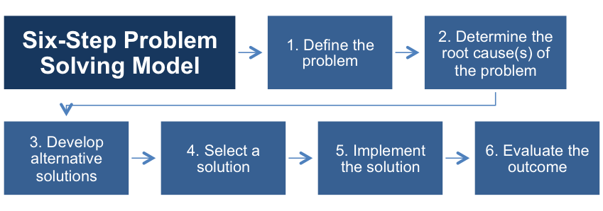 Problem Solving Strategies for Small and Medium Companies