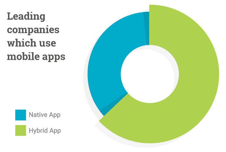 Leading companies which use mobile apps
