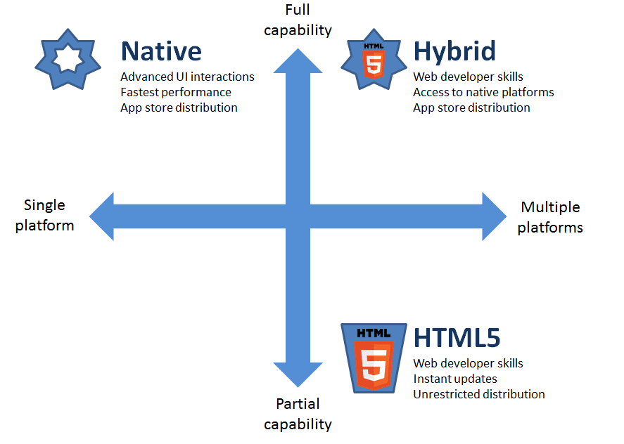 Both Native and Hybrid applications