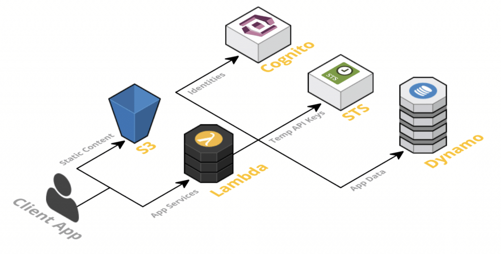 Components of a serverless app