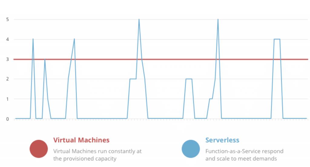 Benefits of a serverless application