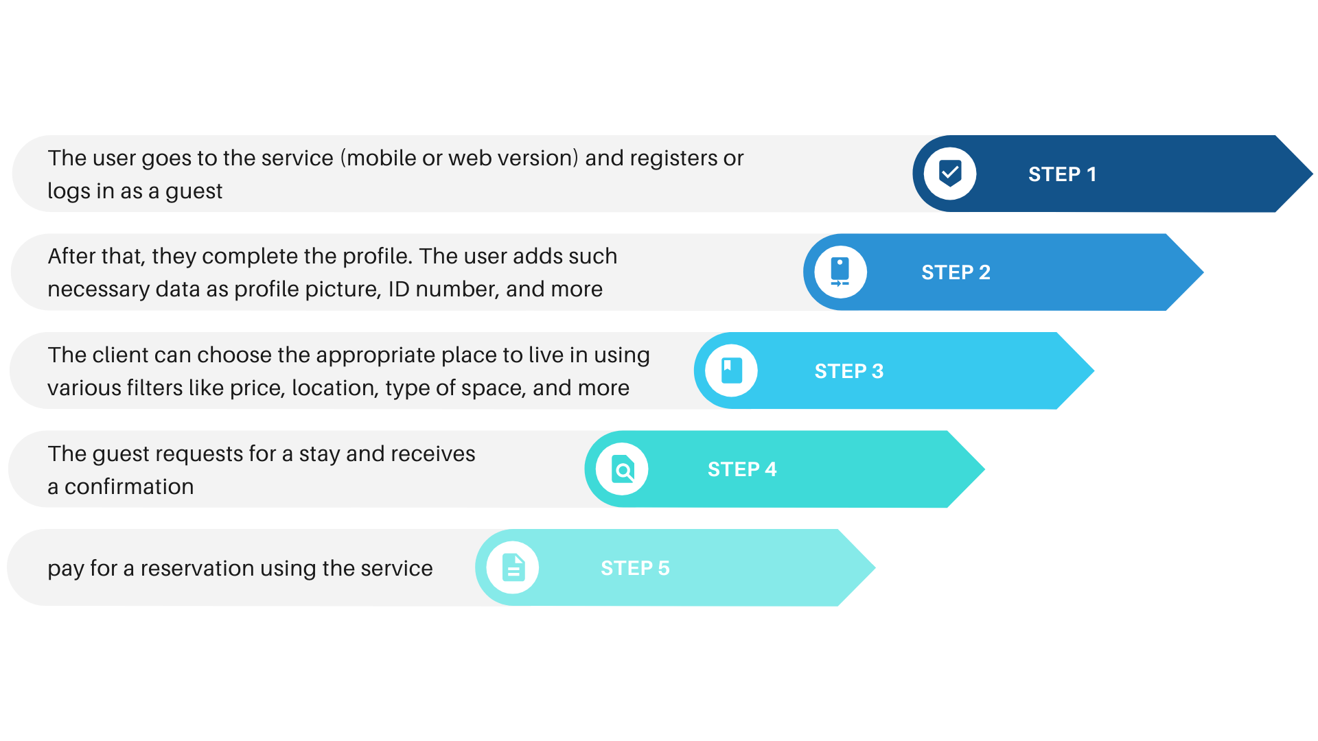 Airbnb Process Model for Guests