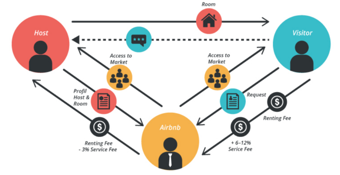 Airbnb Bussiness Model