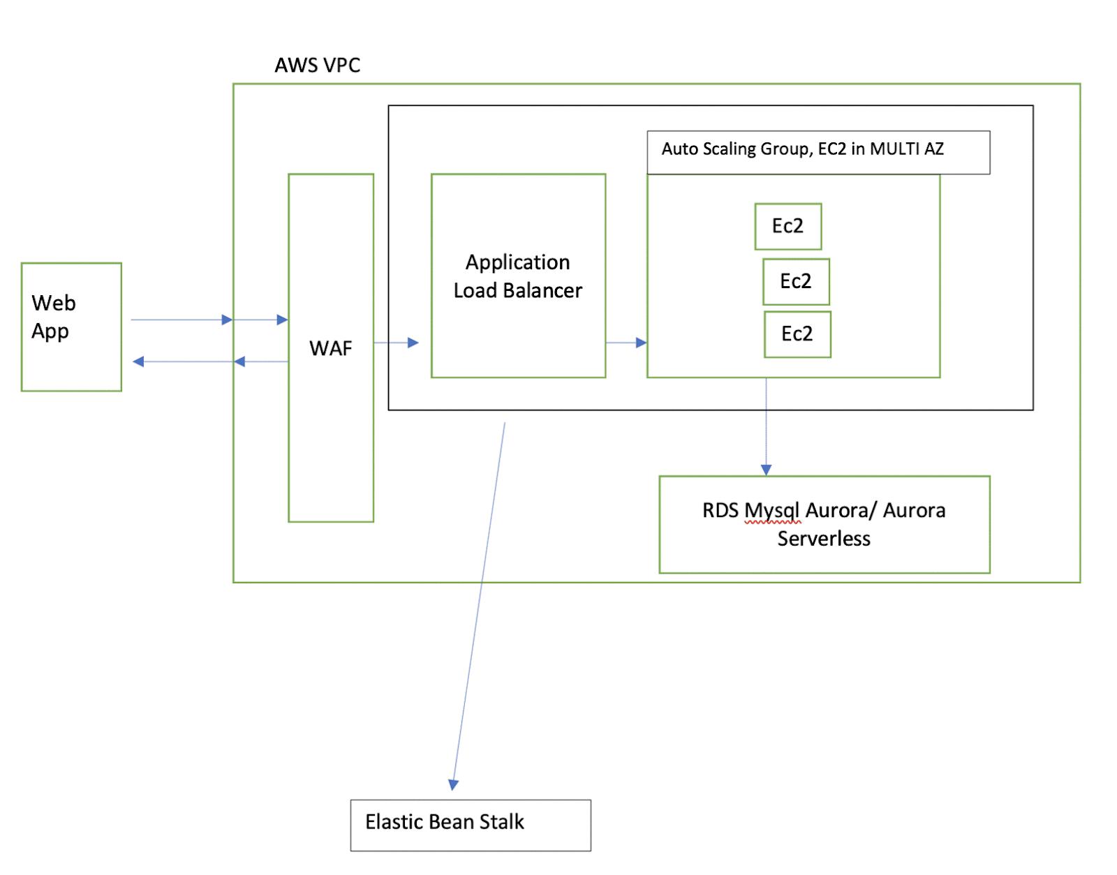 Solution Architecture